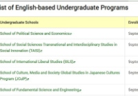 早稻田大学sgu项目专业有哪些(本科和修士)?