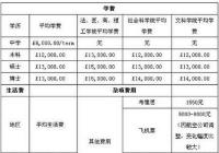 去英國留學要多少錢 貴不貴